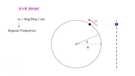 SHM as projection of Circular Motion iit jee online coaching