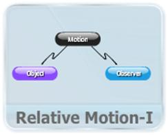 This video explains the importance of frame of reference in describing the motion of an object. An object kept in a moving truck is stationary for an observer sitting in same truck and moving for an observer standing beside the road. It also explains the relative velocities in relation with choice of reference frame and the validity of equation of motion in different reference frames.