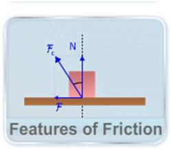 This video describes the key feature of friction like its direction, area of impact, its dependence upon the area of contact and angle of friction
