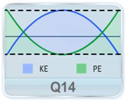 For a simple harmonic motion (SHM), which of the following is correct?  (a) the potential energy is always equal to the kinetic energy. (b) the potential energy is never equal to the kinetic energy. (c) the average potential energy in any time interval is equal to the average kinetic energy in that time period (d) the average potential energy in one time period is equal to the average kinetic energy in one time period.