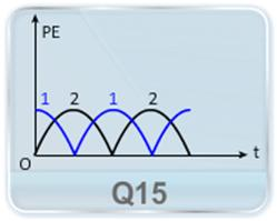 For a particle undergoing SHM, the displacement x is related to time t as x = A cosωt. First graph represents its Potential Energy against time and second graph represents its Potential Energy against position. Two options are shown in each graph, marked as 1 and 2 in the first and 3 and 4 in the second. Which of these are correct? (a) 1 and 3 (b) 2 and 4 (c) 2 and 3 (d) 1 and 4.
