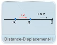 Straight line motion video lectures for iit jee Straight Line Motion distance displacement 2