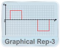 Straight line motion video lectures for iit jee  Straight Line Motion graphical rep 2
